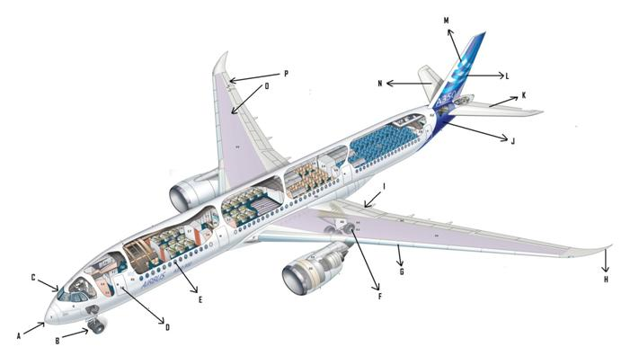 Parts of Plane
